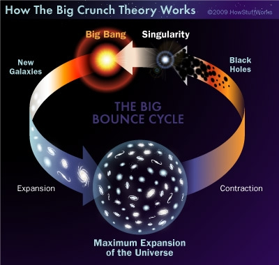 This image is an info-graphic depicting the Big Crunch theory. It starts with the singularity that preceded the Big Bang. Following the bang, galaxies form as the universe expands. The universe eventually hits a point of maximum expansion, at which point the pull of gravity causes the galaxies to contract back together. In time, the mass of the universe becomes so dense that the galaxies condense into massive black holes, which then, ultimately, collapse back down to the same singularity that we started with…to begin the process all over again…presumably for eternity.