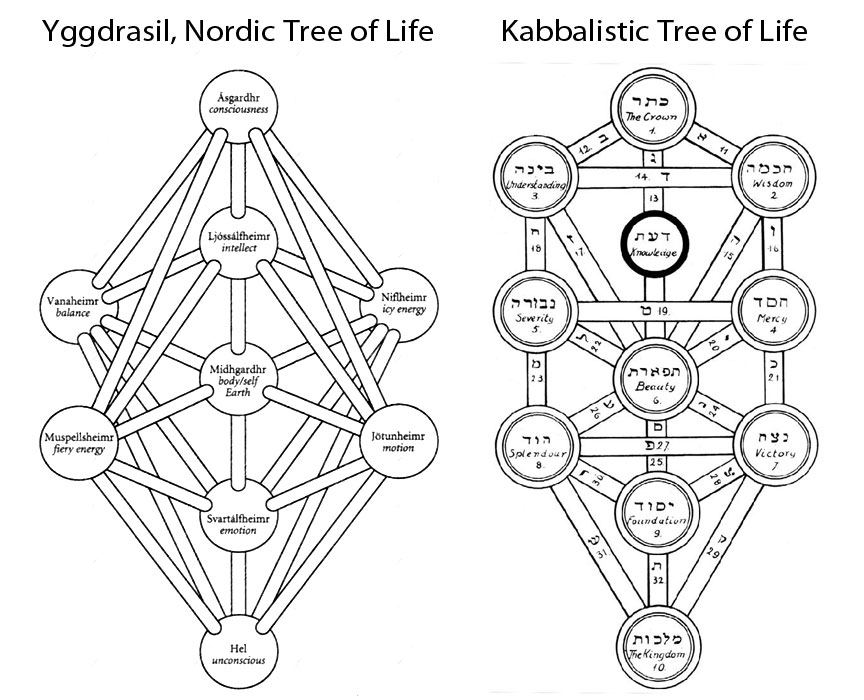 This image is of the Kabbalistic Tree of Life, shown alongside the Nordic World Tree, Yggdrasil. Both bear strong geometric resemblances to one-another, sharing the same, three-column, interlocking sphere-based premise.