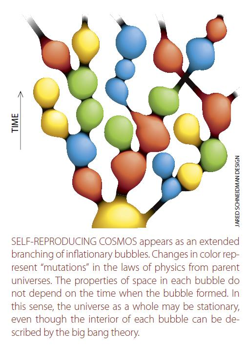 Eternal Inflation graphic from Scientific American, depicting a branching tree of bubble universes