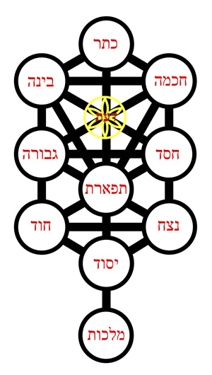 This image is of the Kabbalistic Tree of Life. It is a distinctly geometric structure, formed of ten, interlocking spheres, contained in three, parallel columns.